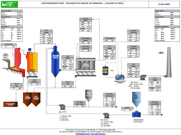 Flue gas cleaning system dimensioning